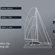 Cerulean Max42 SC Hybrid Sail - 16m spreaderless rig with overlapping jib